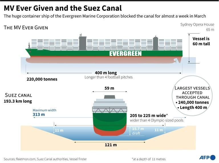 The massive MV Ever Given container ship blocked the Suez Canal for six days in March