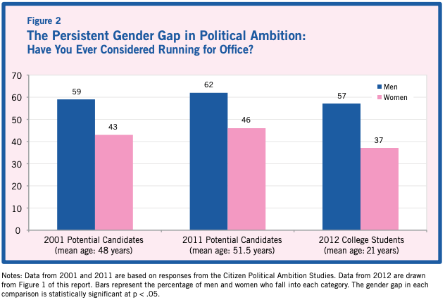 Research by Jennifer Lawless and Richard Fox shows that men are more likely to consider running for office than women are.  (American University)
