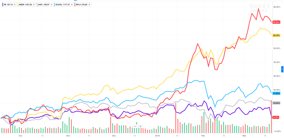 Facebook has lagged its giant tech peers over the last six months in a big way after these stocks led the market higher almost in unison during much of 2017. (Source: Yahoo Finance)