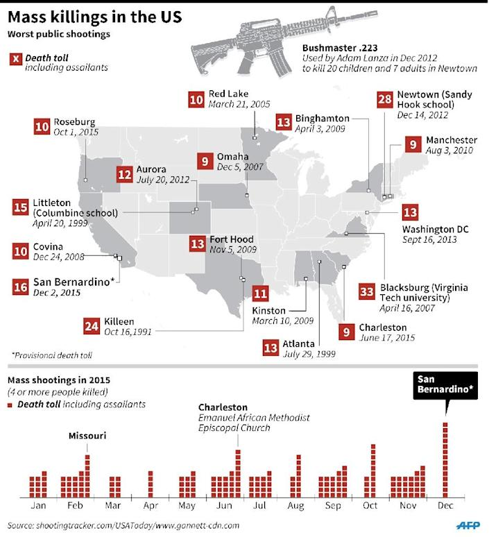 Map showing recent mass killings in the United States. 135 x 148 mm (AFP Photo/Nick Shearman)
