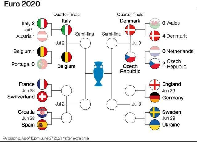 Half of the quarter-final line-up has now been completed