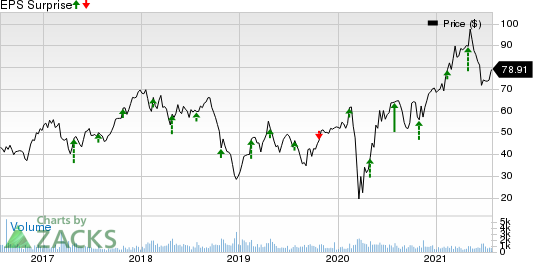 Patrick Industries, Inc. Price and EPS Surprise