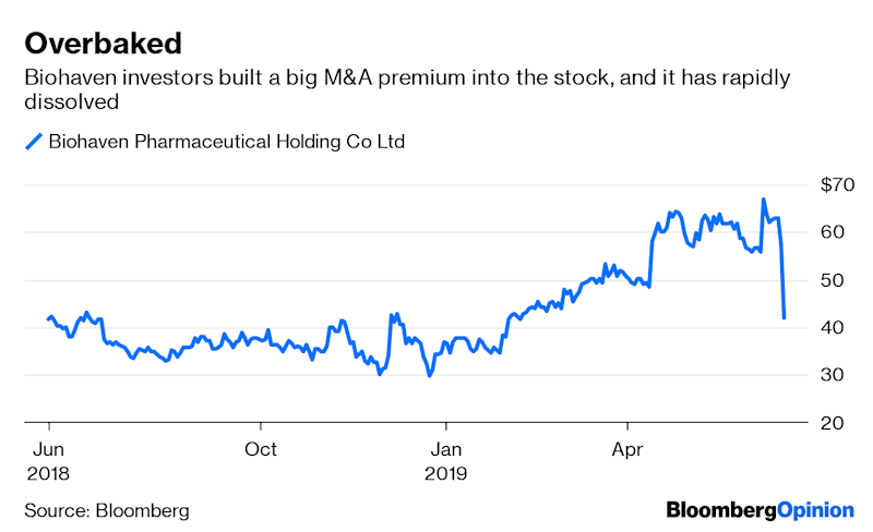 (Bloomberg Opinion) -- Biohaven Pharmaceutical Holding Co. has rapidly transformed from one of biotech's darlings into a cautionary tale of overheated M&A hype. Shares of the developer of migraine treatments surged in April after Bloomberg News reported that the company was considering a sale;  the stock then took another leg up earlier this month when Biohaven canceled plans to attend a Goldman Sachs health-care conference, fueling speculation a takeover was imminent. All those gains evaporated this week when the company instead announced that it was selling more shares, something that wouldn't happen if a deal was in sight. As of midday Tuesday, the stock was down 35 percent from its highs:  Biohaven's ongoing single status shouldn't have come as so much of a shock. The company has arguably never been as compelling an M&A target as some investors and analysts seem to think, and faces significant risks if it has to go it alone. Deal hype isn't a self-fulfilling prophecy in biotech; in fact, it can sometimes backfire and result in the exact opposite. In the case of Biohaven, the company's lead drug in development is a migraine pill that takes the same approach as a group of three recently approved injectable medicines that can help prevent the debilitating headaches. Biohaven's drug is a fast-acting alternative, but it will have to compete for a subset of the market with cheaper generic options and a direct rival from Allergan PLC.The drug's tough path forward is one of the reasons Biohaven was likely open to a buyout; this launch will be even harder and slower without the financial resources and commercial expertise of a larger company. But that same dynamic is also potentially what's keeping potential suitors away. Biohaven just isn't the sort of company that pharma has been buying. The sweet spot of M&A in the industry has centered around cancer drugs and rare-disease treatments that command very high prices, partly by sidestepping the pricing and reimbursement problems that dog larger and more competitive markets such as the one for migraine remedies. Most recent biopharma acquisitions above $1.5 billion have been for companies working in these areas or for drugs that already generate sales. It's possible that a drugmaker could decide to do something different, but it would need a compelling reason, and the hype-driven ascent of BioHaven's valuation doesn't help.This is pretty clearly a situation where takeover excitement got well ahead of reality, which isn't uncommon in biotech. But context matters, and any investment thesis that depends on big pharma expensively bucking an M&A trend to get itself into a possible price war deserves some extra skepticism.To contact the author of this story: Max Nisen at mnisen@bloomberg.netTo contact the editor responsible for this story: Beth Williams at bewilliams@bloomberg.netThis column does not necessarily reflect the opinion of the editorial board or Bloomberg LP and its owners.Max Nisen is a Bloomberg Opinion columnist covering biotech, pharma and health care. He previously wrote about management and corporate strategy for Quartz and Business Insider.For more articles like this, please visit us at bloomberg.com/opinion©2019 Bloomberg L.P.