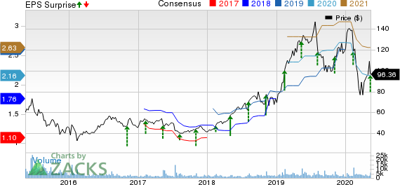CyberArk Software Ltd Price, Consensus and EPS Surprise