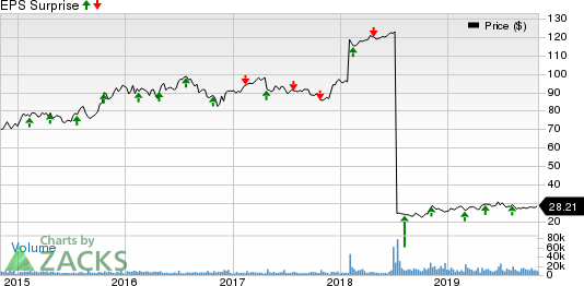 Keurig Dr Pepper, Inc Price and EPS Surprise