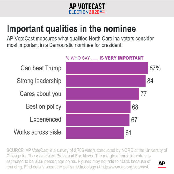 Qualities that voters in NC say are the most important. ;