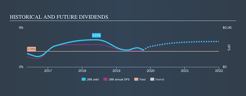 SEHK:288 Historical Dividend Yield, October 15th 2019