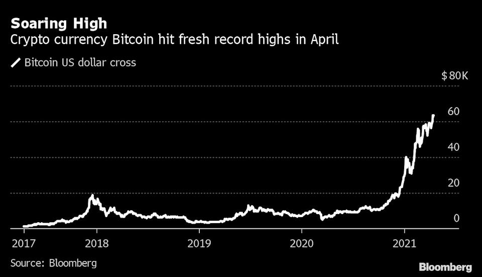 (Source: Bloomberg)
