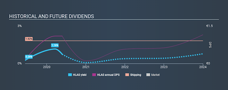 XTRA:HLAG Historical Dividend Yield May 25th 2020