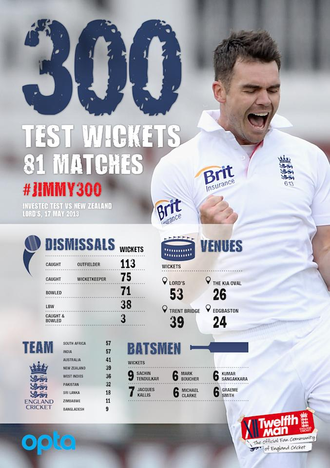 James Anderson's 300 Test wickets: In statistics