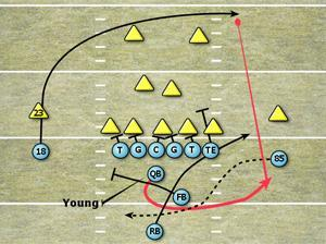 Young counter option diagram