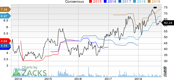 New Strong Buy Stocks for October 5th