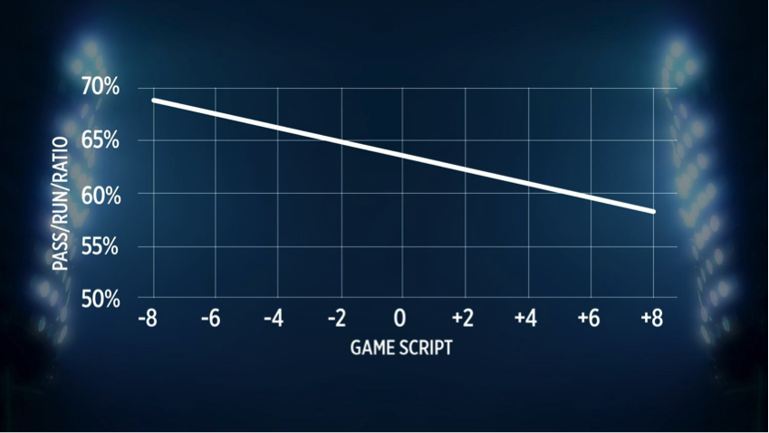 Following how game script plays a part in Fantasy Football is often overlooked.