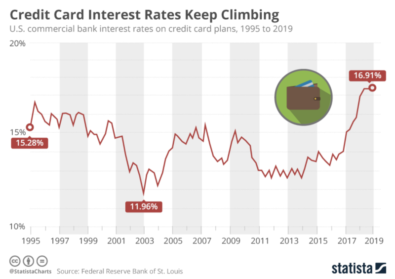 Credit care rates are on the rise. (Source: Statista)
