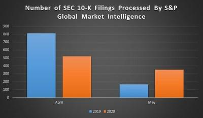 Source: S&P Global Market Intelligence Quantamental Research. Data as of May 31, 2020