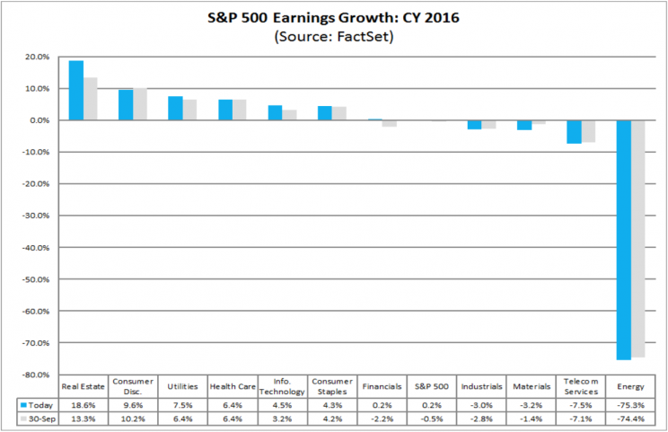 Energy earnings have long been a drag on S&P 500 profits.