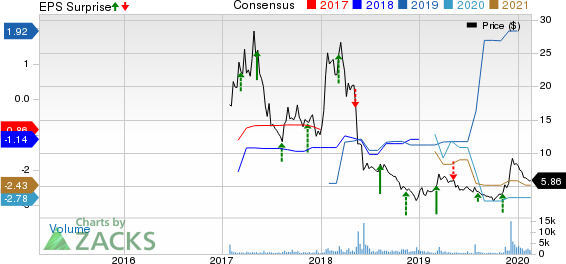 Jounce Therapeutics, Inc. Price, Consensus and EPS Surprise
