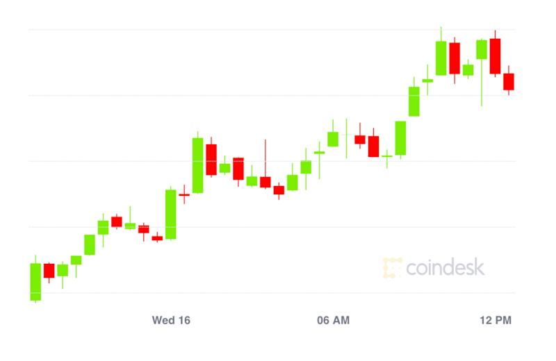 Market Wrap: With Fed Rate Policy Unchanged, Bitcoin Passes $11K; Ether Options Bet on Price Below $400