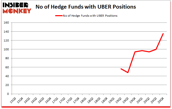 Is UBER A Good Stock To Buy?