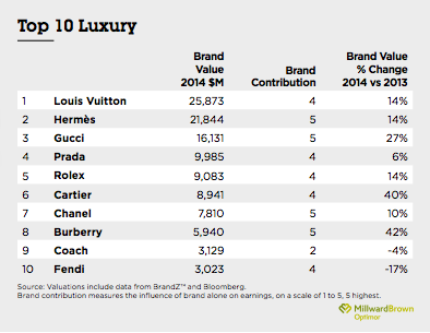 louis vuitton competitor analysis While comparing the brand value of these brands and the ranking of top 100 brands louis vuitton stands on 17th rank with the brand value of $21,120millions , gucci stands on 45th rank with the brand value of $3530 millions, chanel stands on 60th rank with the brand value of $6040 millions and prada.
