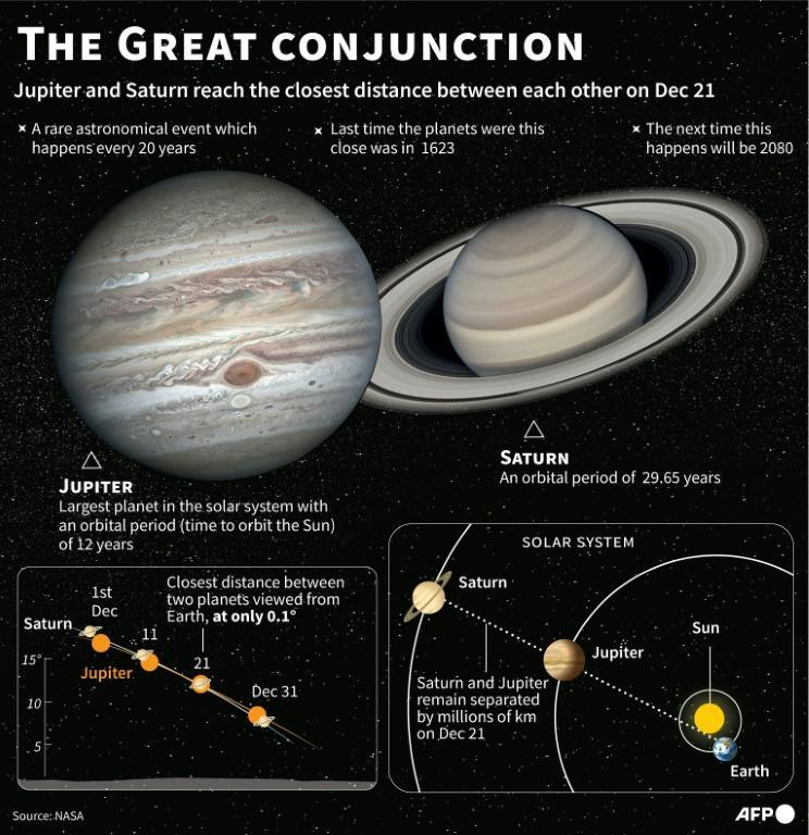 Graphic explaining the great conjunction of Jupiter and Saturn