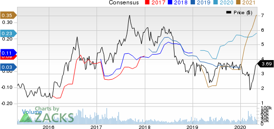 Iamgold Corporation Price and Consensus