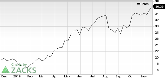 Safety, Income and Growth, Inc. Price