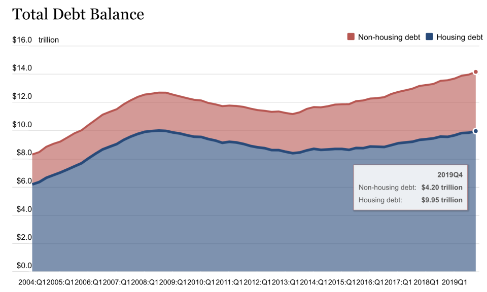 U.S. household debt. (Source: FRBNY Consumer Credit Panel/Equifax)