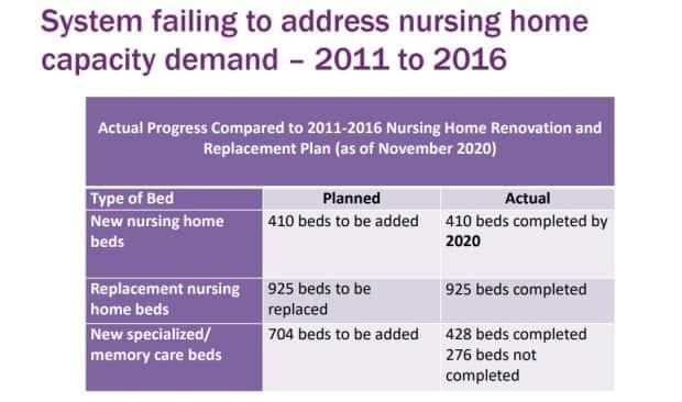 This slide from the auditor general's report shows how well the government has delivered on nursing home beds.