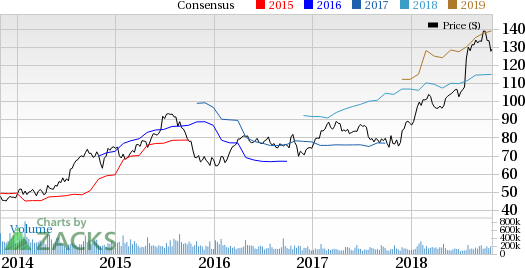 HCA Healthcare's (HCA) Q3 earnings improve on the back of rising admissions.
