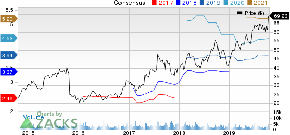 Aaron's, Inc. Price and Consensus