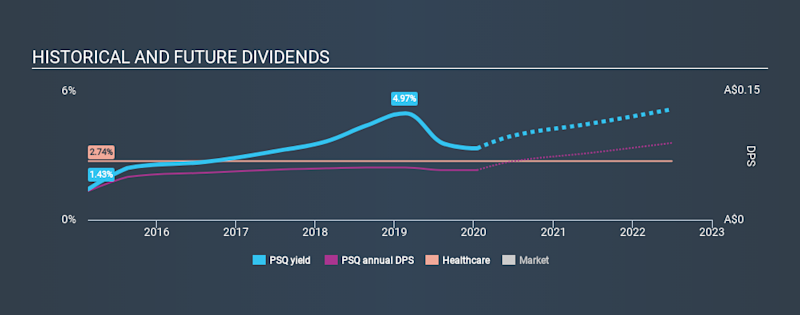 ASX:PSQ Historical Dividend Yield, January 16th 2020