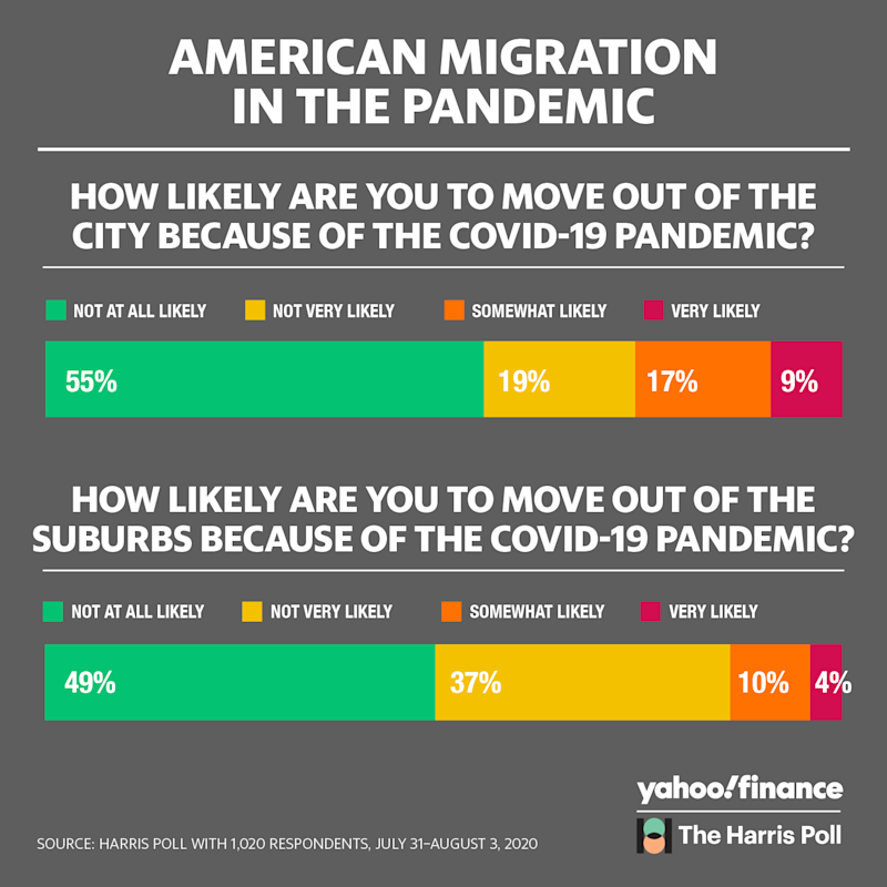 Data by The Harris Poll and Yahoo Finance. Graphic by David Foster//Yahoo Finance.