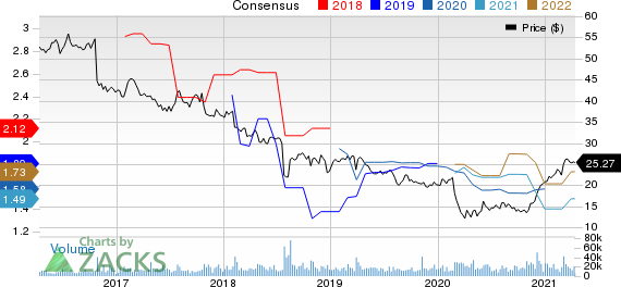 Nielsen Holdings Plc Price and Consensus