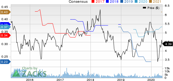 Advanced Semiconductor Engineering Inc Price and Consensus
