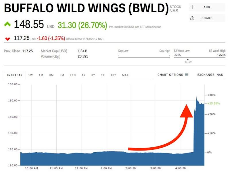 Buffalo Wild Wings Soars On Reported Takeover Offer Bwld