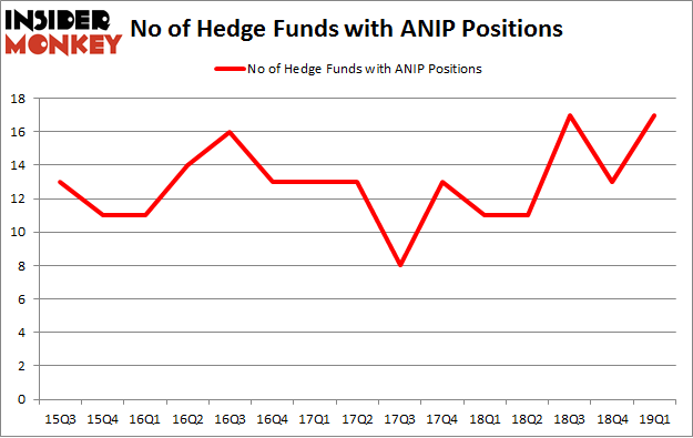 No of Hedge Funds with ANIP Positions