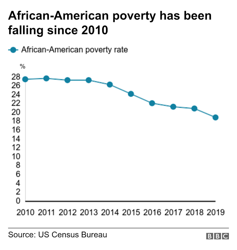 African-American poverty has been falling since 2010. . .