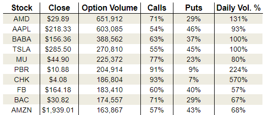 Tuesday's Vital Options Data: Advanced Micro Devices, Petrobras and Chesapeake Energy