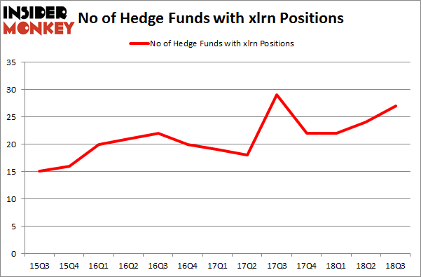 No of Hedge Funds with XLRN Positions