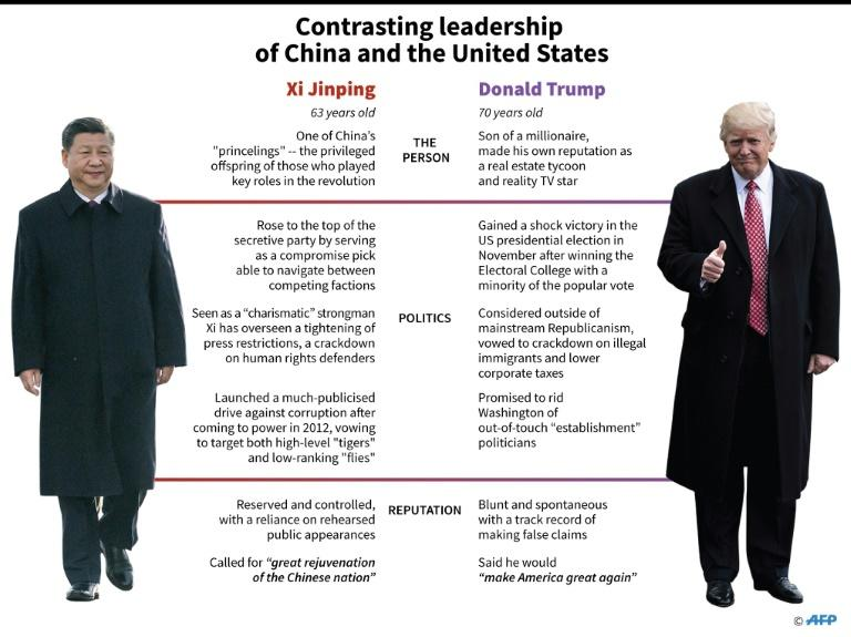 Graphic comparing the reputations of Chinese President Xi Jinping and US President Donald Trump