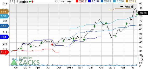 Tetra Tech, Inc. Price, Consensus and EPS Surprise