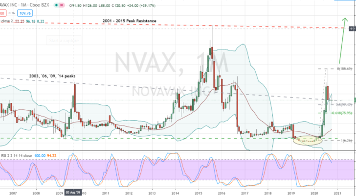 Get Ready To Bull Trade Novavax Stock For A Second Wave
