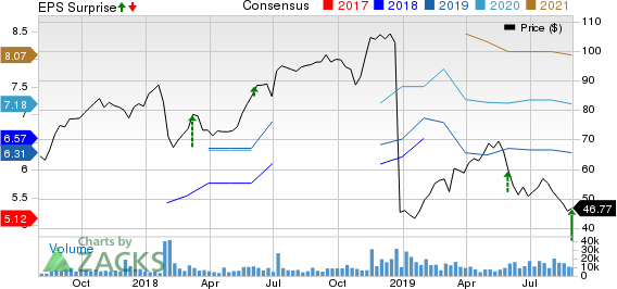 Dell Technologies Inc. Price, Consensus and EPS Surprise