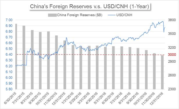 USD/CNH: Is a New Trend Setting In?