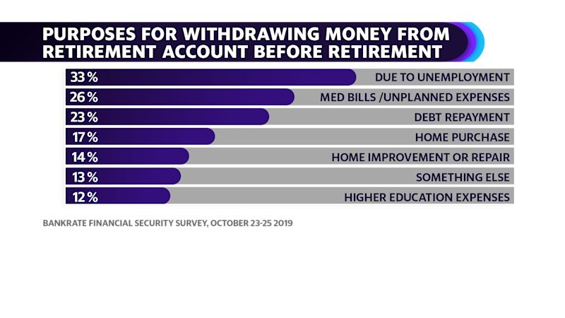 Purposes for withdrawing from retirement