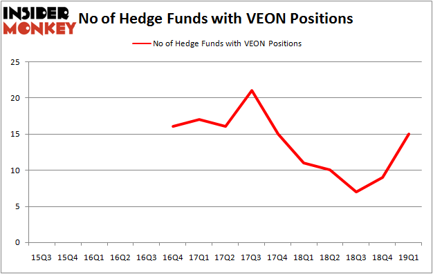 Here's What Hedge Funds Think About VEON Ltd  (VEON)