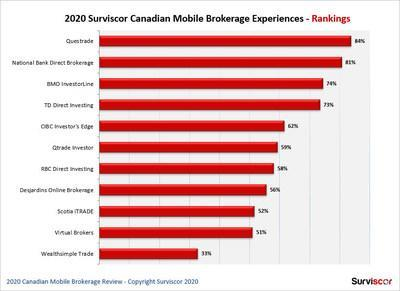 2020 Surviscor Canadian Self-Directed Mobile Brokerage Rankings by Peer Score (CNW Group/Surviscor Inc.)