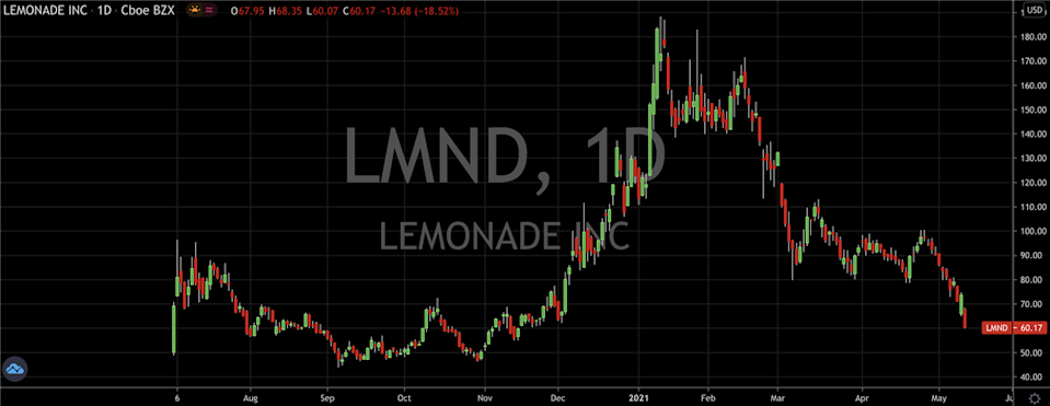 Weighing Up The Pros And Cons Of Lemonade (NYSE: LMND)