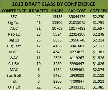 Cost Per Snap by Conference